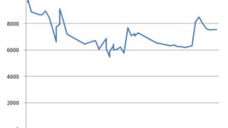 AIビットトレーダー損益の検証結果!2018年3月